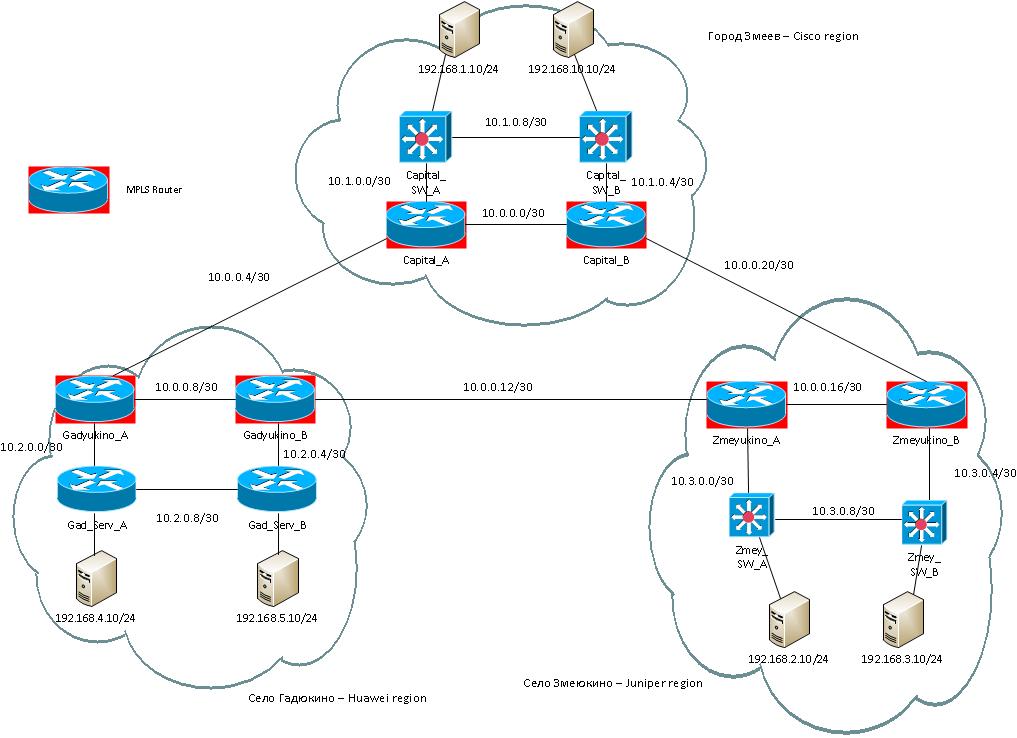 Huawei, Juniper, Cisco в одной сети — 15й вебинар (MPLS) | Блог о